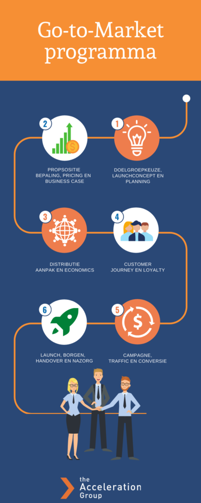 The AccelerationGroup Go-to-Market programma