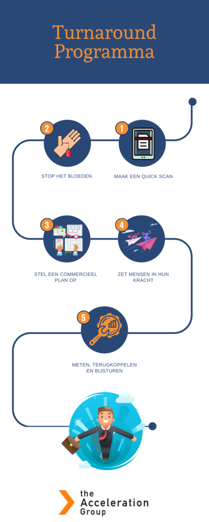 The AccelerationGroup Turnaround programma