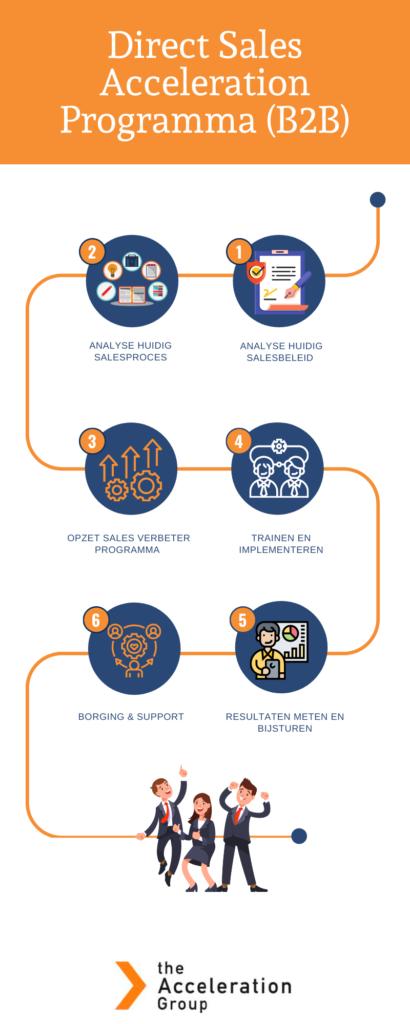 The Acceleration Grou pDirect Sales Programma B2B
